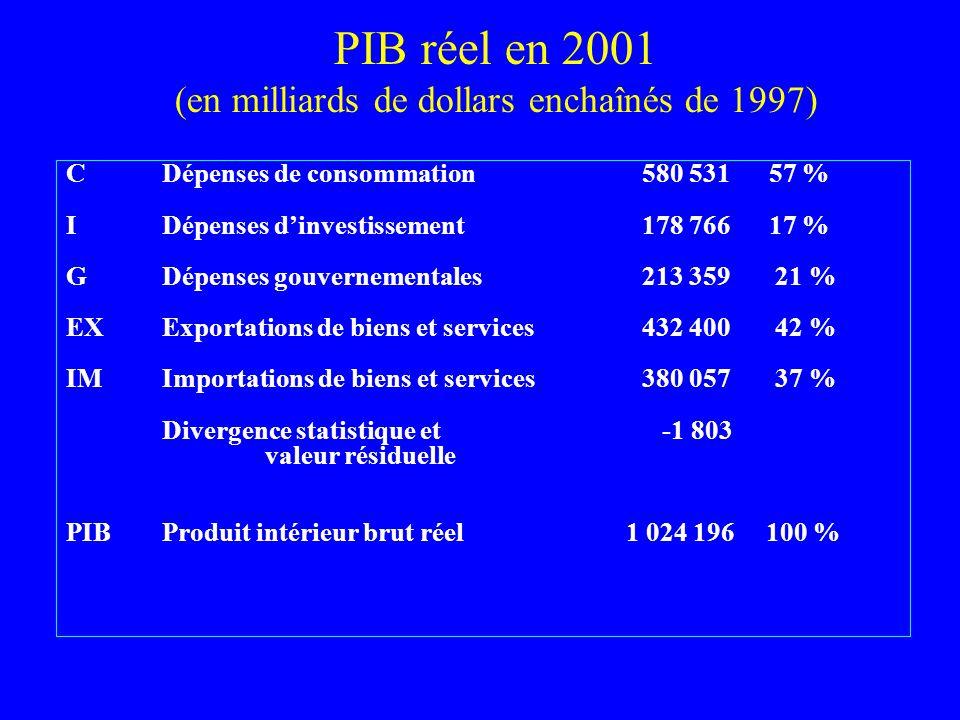 PIB réel en 2001 (en milliards de dollars enchaînés de 1997) CDépenses de consommation580 531 57 % IDépenses dinvestissement178 766 17 % GDépenses gou