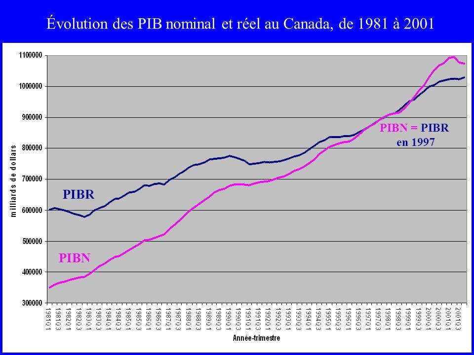 Évolution des PIB nominal et réel au Canada, de 1981 à 2001 PIBR PIBN PIBN = PIBR en 1997
