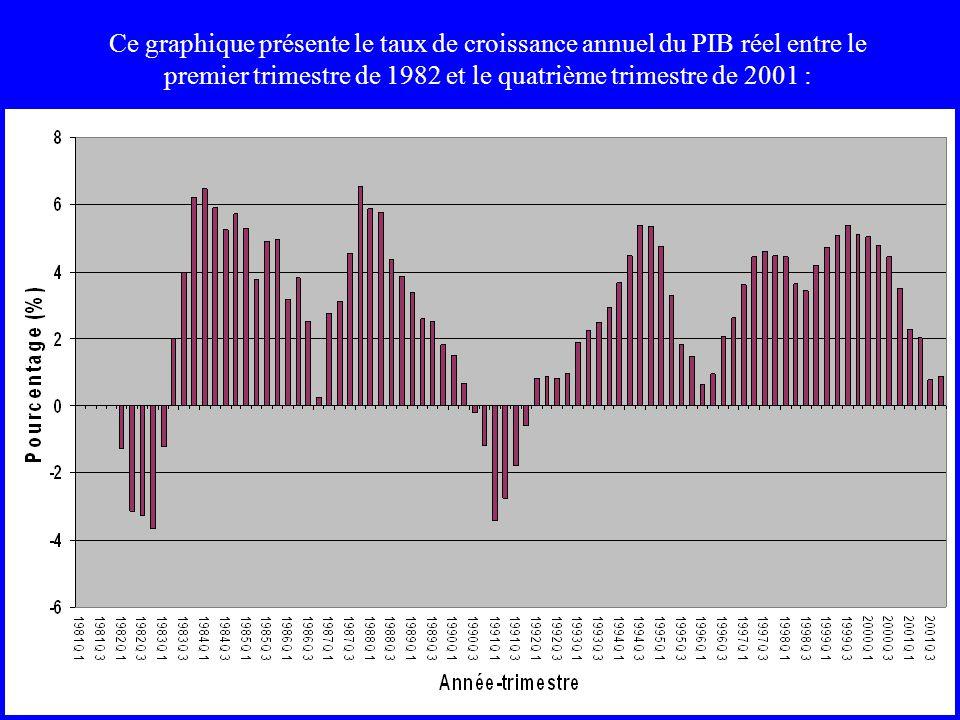Ce graphique présente le taux de croissance annuel du PIB réel entre le premier trimestre de 1982 et le quatrième trimestre de 2001 :