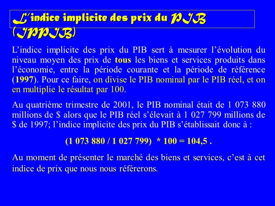 Lindice implicite des prix du PIB (IPPIB) Lindice implicite des prix du PIB sert à mesurer lévolution du niveau moyen des prix de tous les biens et se