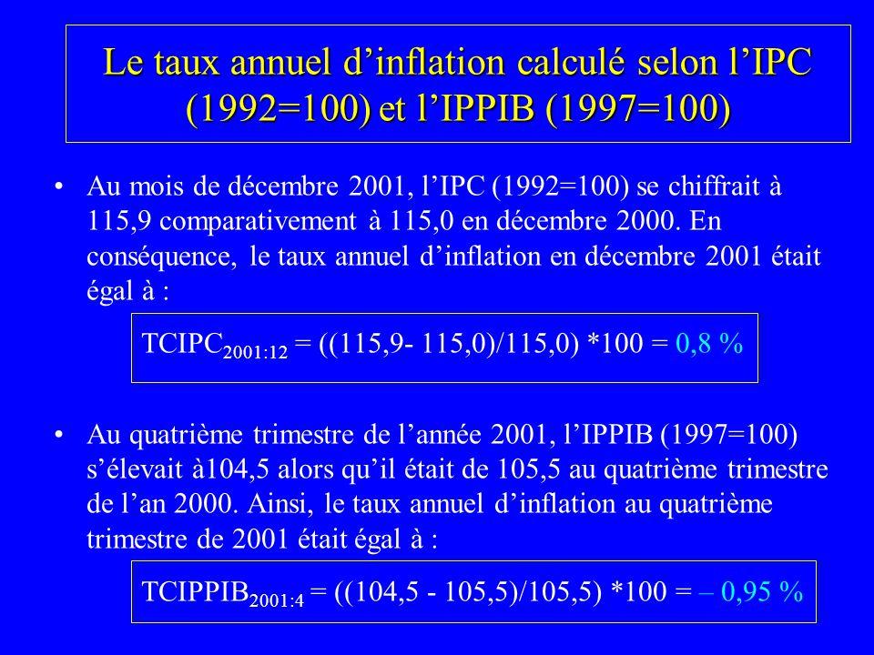 Le taux annuel dinflation calculé selon lIPC (1992=100) et lIPPIB (1997=100) Au mois de décembre 2001, lIPC (1992=100) se chiffrait à 115,9 comparativ
