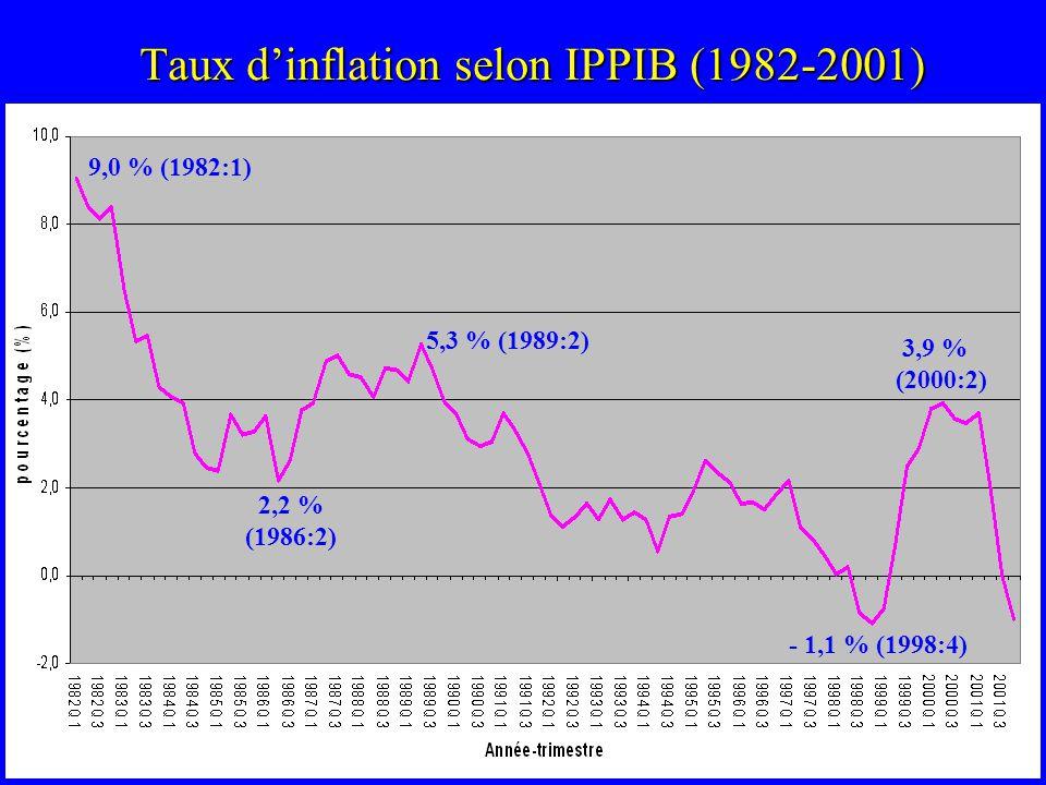 Taux dinflation selon IPPIB (1982-2001) 9,0 % (1982:1) 2,2 % (1986:2) 5,3 % (1989:2) - 1,1 % (1998:4) 3,9 % (2000:2)