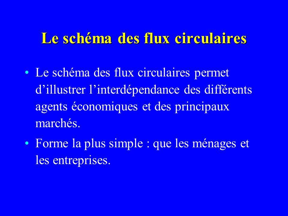 Le schéma des flux circulaires Le schéma des flux circulaires permet dillustrer linterdépendance des différents agents économiques et des principaux m