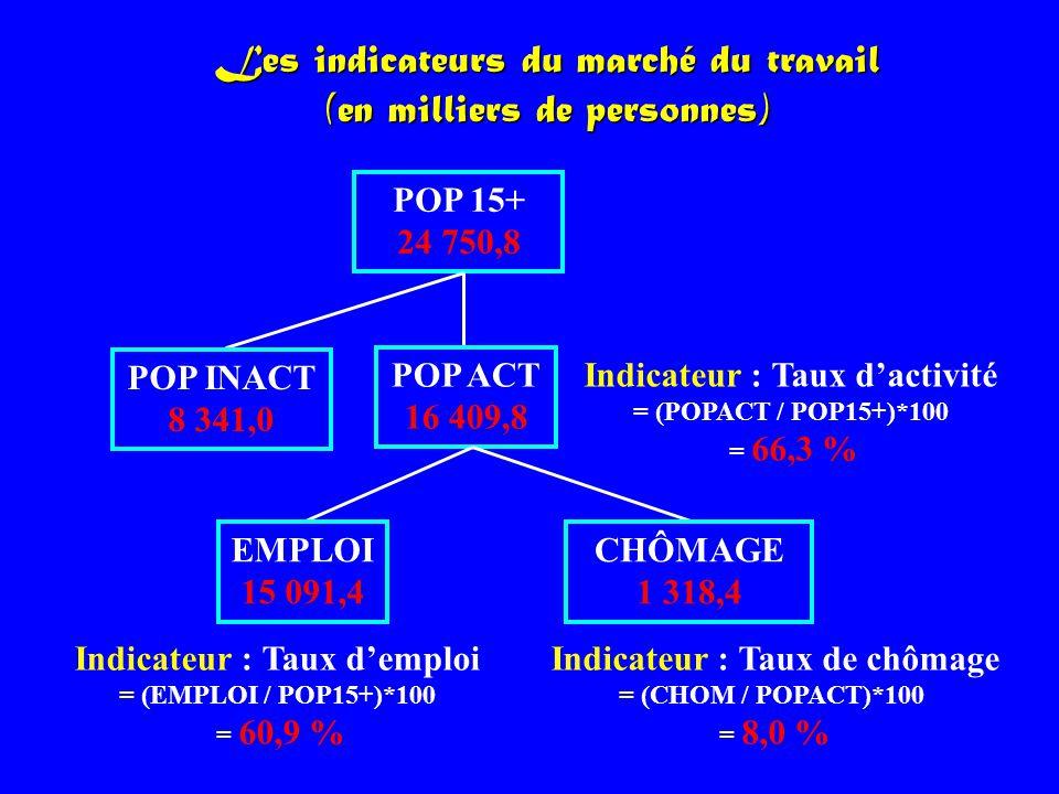 Les indicateurs du marché du travail (en milliers de personnes) POP 15+ 24 750,8 POP INACT 8 341,0 POP ACT 16 409,8 EMPLOI 15 091,4 CHÔMAGE 1 318,4 In
