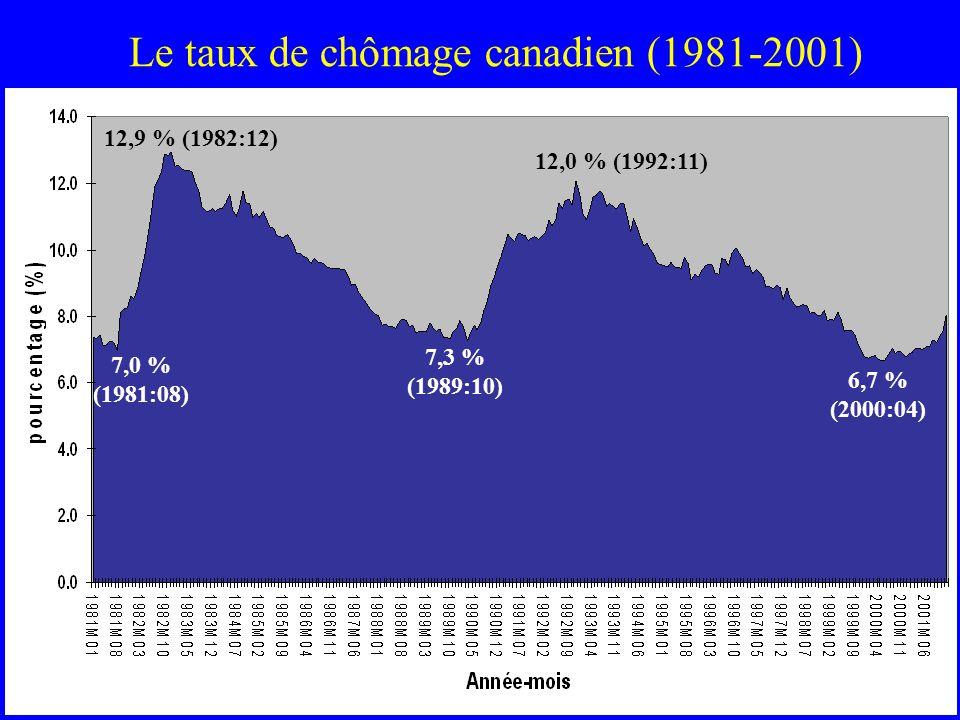 Le taux de chômage canadien (1981-2001) 7,0 % (1981:08) 12,9 % (1982:12) 7,3 % (1989:10) 12,0 % (1992:11) 6,7 % (2000:04)