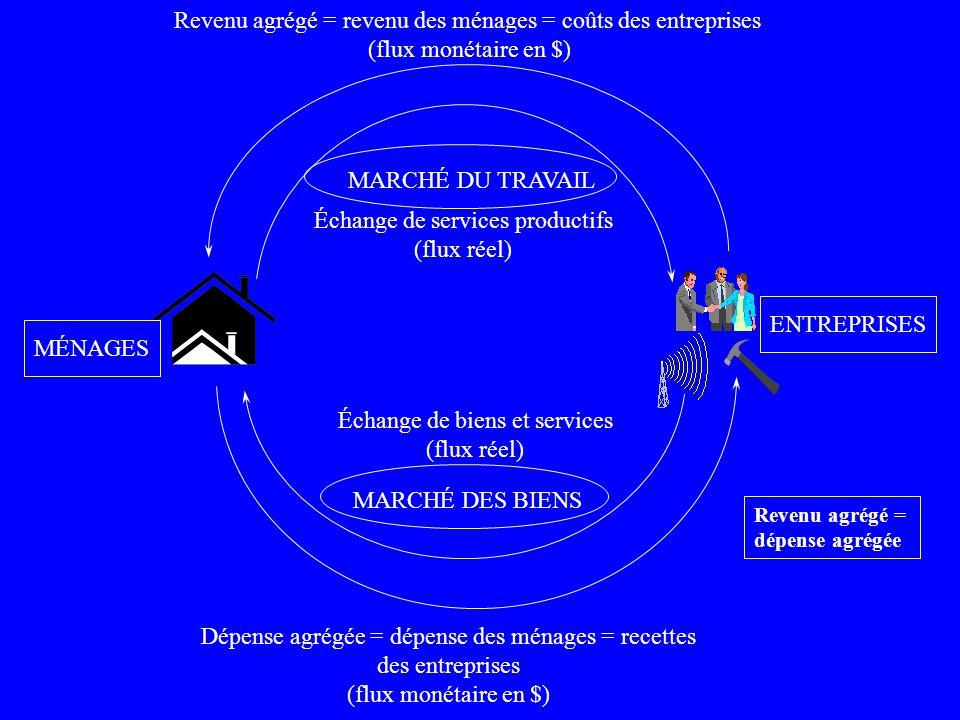 Dépense agrégée = dépense des ménages = recettes des entreprises (flux monétaire en $) Revenu agrégé = revenu des ménages = coûts des entreprises (flu