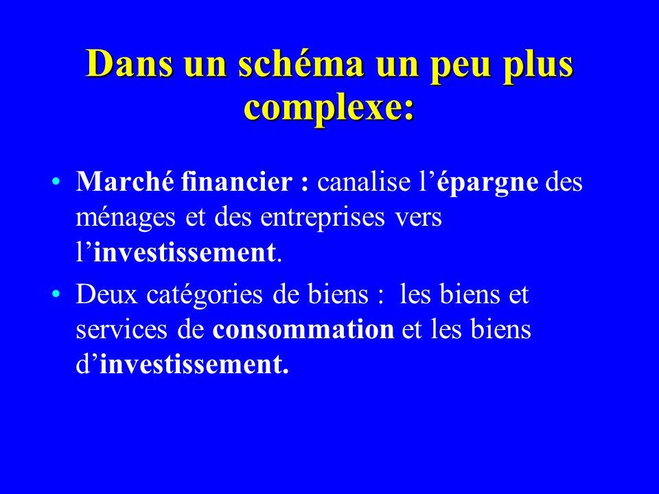 Dans un schéma un peu plus complexe: Marché financier : canalise lépargne des ménages et des entreprises vers linvestissement. Deux catégories de bien