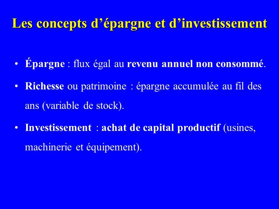 Les concepts dépargne et dinvestissement Épargne : flux égal au revenu annuel non consommé. Richesse ou patrimoine : épargne accumulée au fil des ans