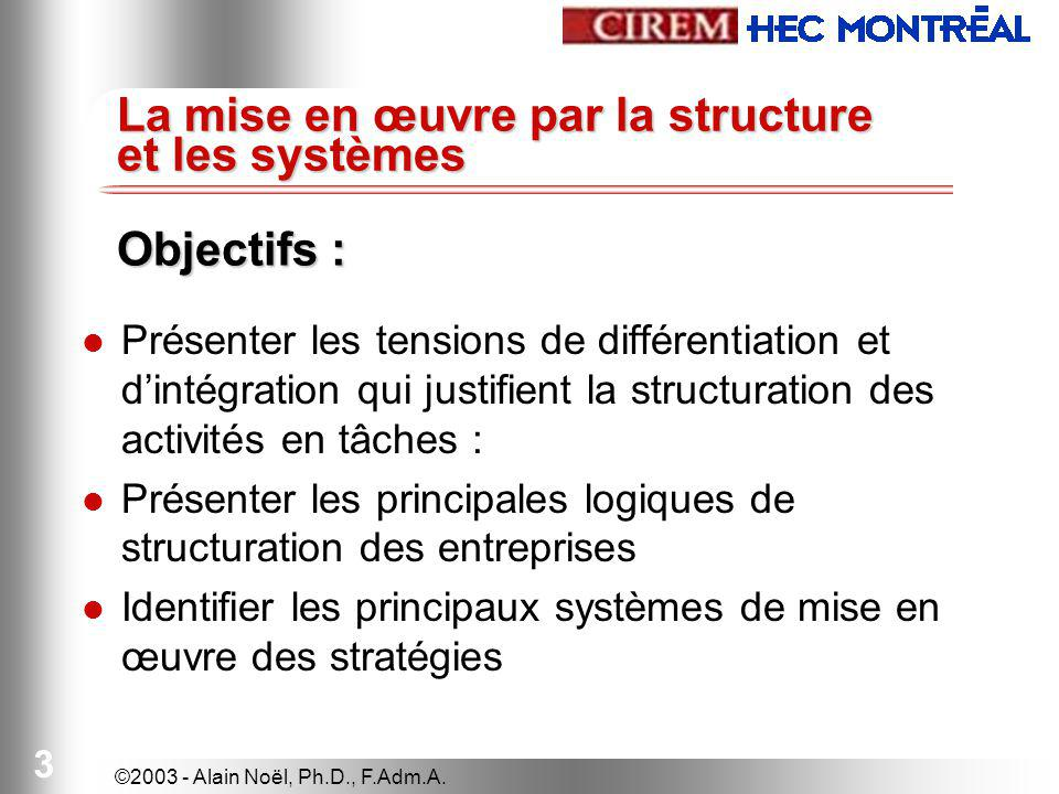 ©2003 - Alain Noël, Ph.D., F.Adm.A.14 Marketing ProductionFinance P.-D.G.