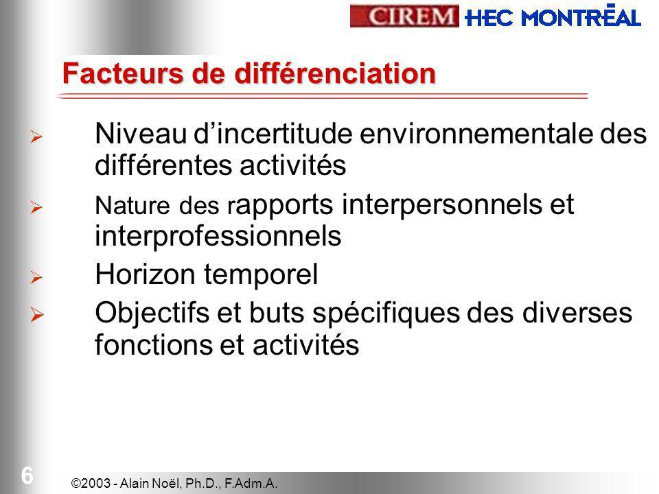 ©2003 - Alain Noël, Ph.D., F.Adm.A.17 G.R.H.Marketing Produit 1Produit 2 ProductionFinanceT.I.