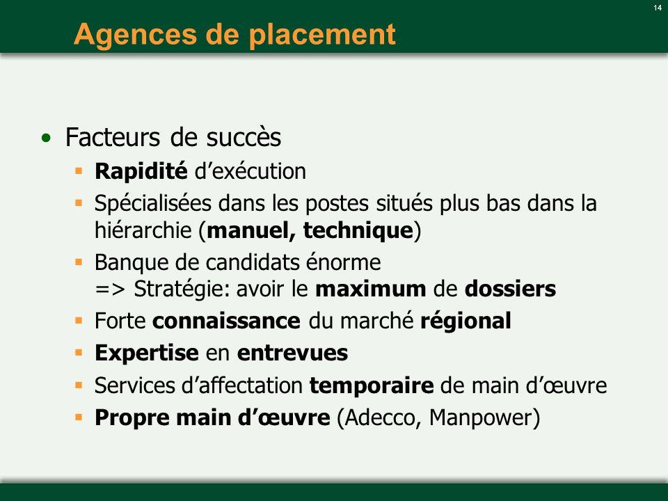 14 Agences de placement Facteurs de succès Rapidité dexécution Spécialisées dans les postes situés plus bas dans la hiérarchie (manuel, technique) Ban