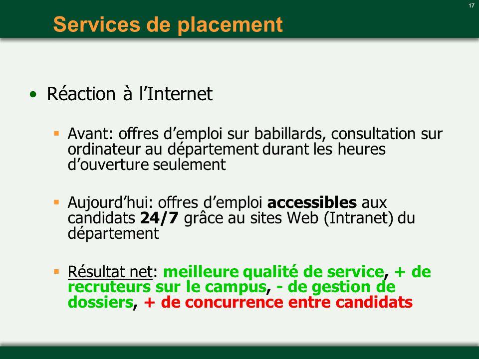 17 Services de placement Réaction à lInternet Avant: offres demploi sur babillards, consultation sur ordinateur au département durant les heures douve