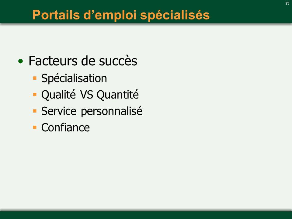 23 Portails demploi spécialisés Facteurs de succès Spécialisation Qualité VS Quantité Service personnalisé Confiance