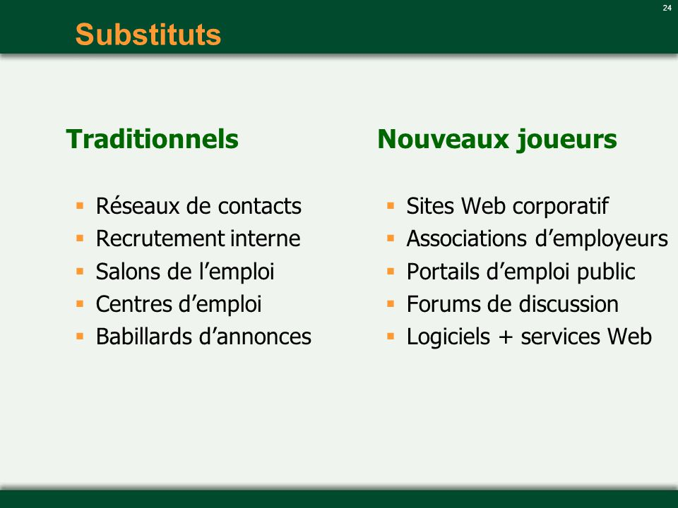 24 Substituts Traditionnels Réseaux de contacts Recrutement interne Salons de lemploi Centres demploi Babillards dannonces Nouveaux joueurs Sites Web corporatif Associations demployeurs Portails demploi public Forums de discussion Logiciels + services Web
