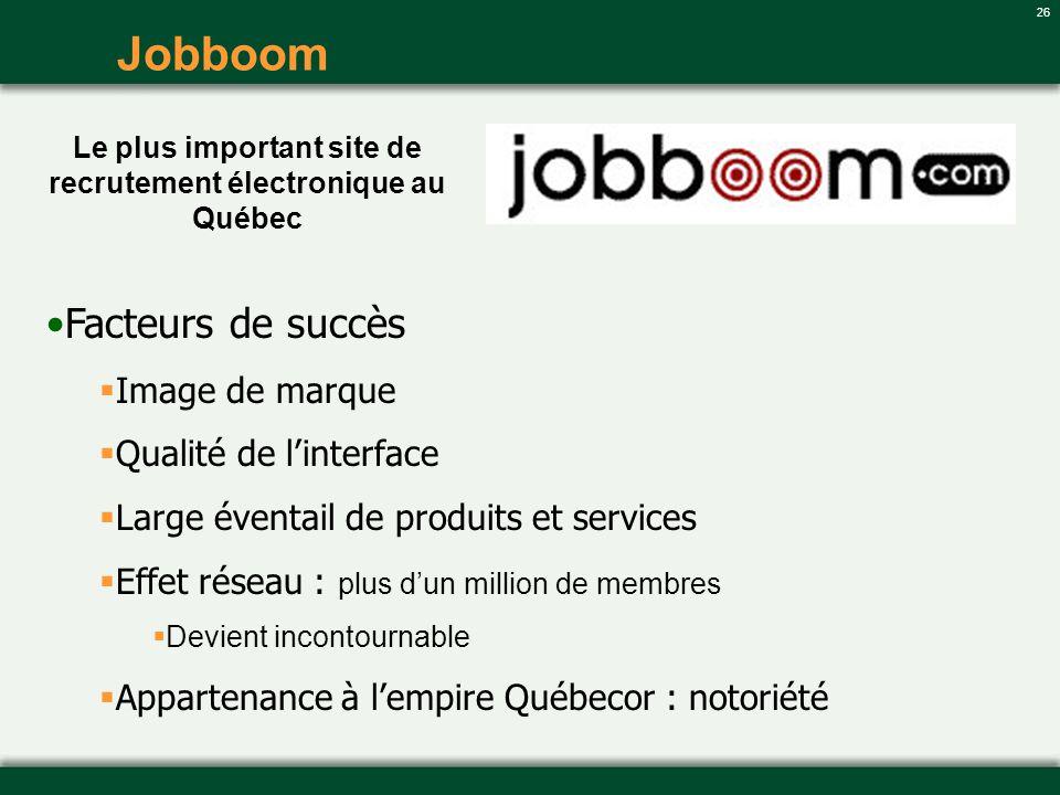26 Jobboom Le plus important site de recrutement électronique au Québec Facteurs de succès Image de marque Qualité de linterface Large éventail de pro