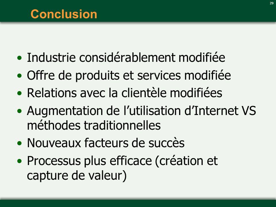 29 Conclusion Industrie considérablement modifiée Offre de produits et services modifiée Relations avec la clientèle modifiées Augmentation de lutilis