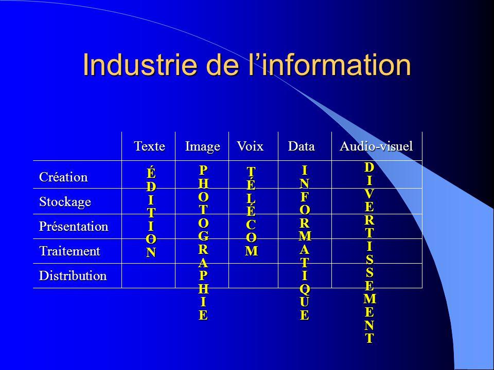 Industrie de linformation TexteImageVoixDataAudio-visuel CréationStockagePrésentationTraitementDistribution É ÉÉDITIONDITIONÉÉDITIONDITION P PPHOTOGRAPHIEHOTOGRAPHIEPPHOTOGRAPHIEHOTOGRAPHIE TÉLÉCOMTÉLÉCOMTÉLÉCOMTÉLÉCOM INFORMATIQUEINFORMATIQUEINFORMATIQUEINFORMATIQUE DIVERTISSEMENTDIVERTISSEMENTDIVERTISSEMENTDIVERTISSEMENT