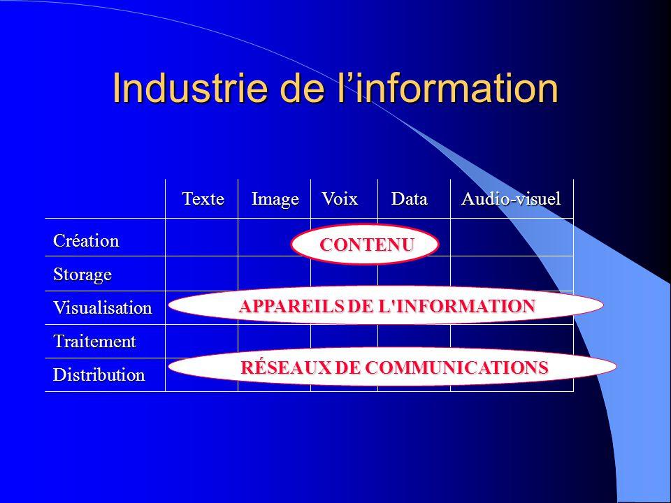 Industrie de linformation CréationStorageVisualisationTraitementDistribution TexteImageVoixDataAudio-visuel CONTENU APPAREILS DE L INFORMATION RÉSEAUX DE COMMUNICATIONS