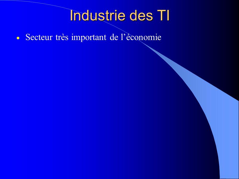 Industrie des TI Secteur très important de léconomie
