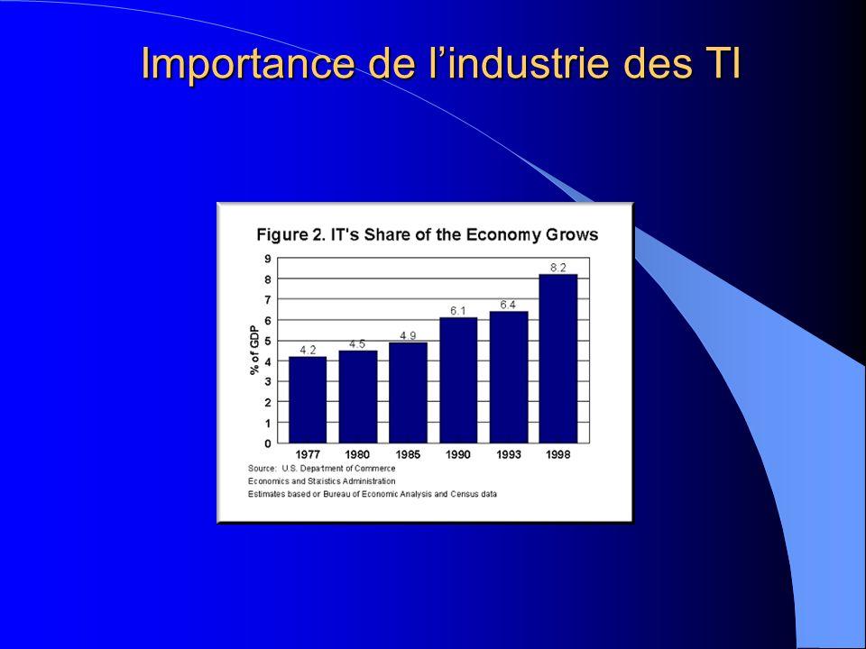 Importance de lindustrie des TI