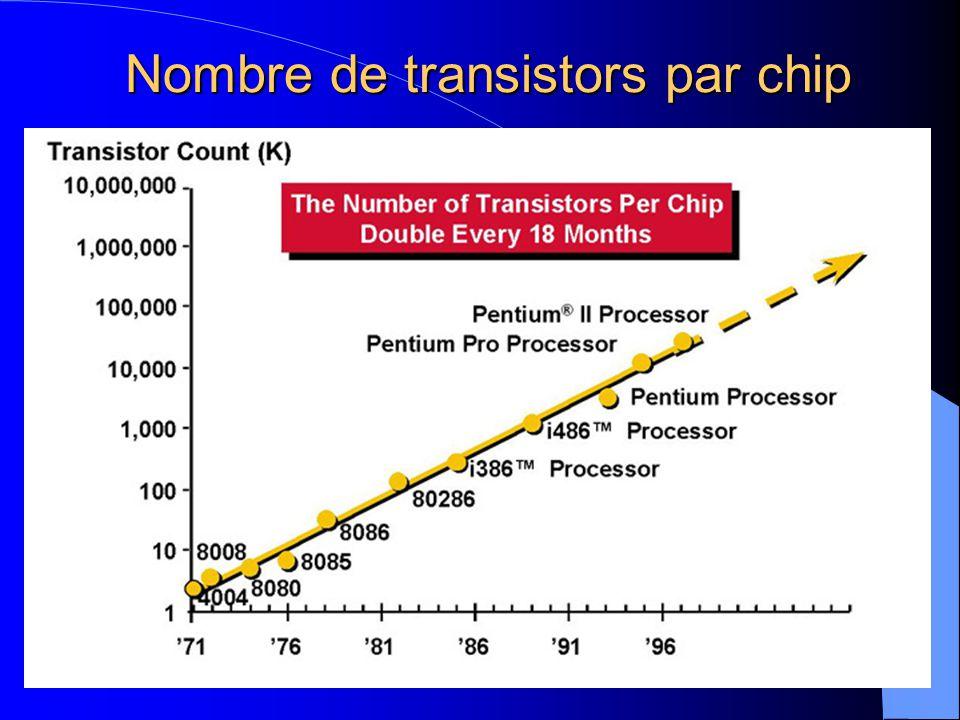 Nombre de transistors par chip