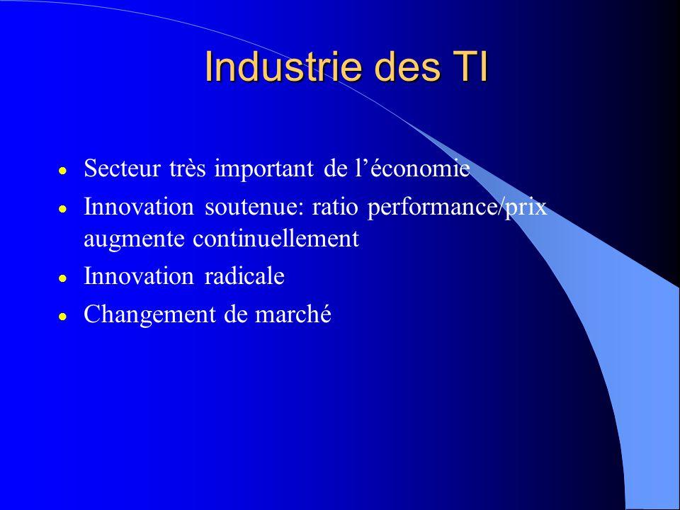 Industrie des TI Secteur très important de léconomie Innovation soutenue: ratio performance/prix augmente continuellement Innovation radicale Changement de marché