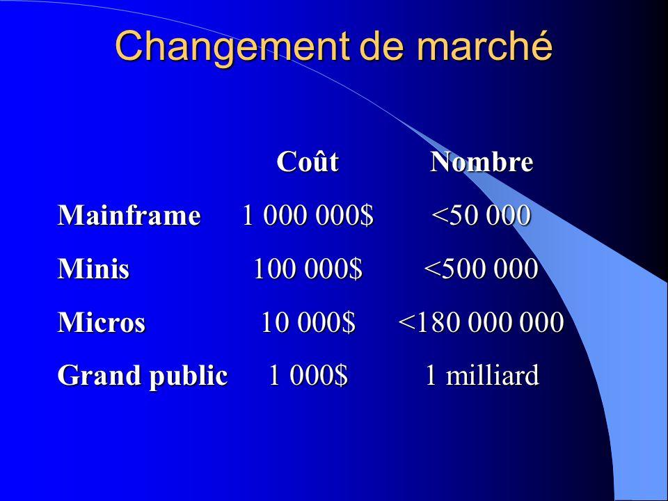 CoûtNombre Mainframe1 000 000$<50 000 Minis100 000$<500 000 Micros10 000$<180 000 000 Grand public1 000$1 milliard