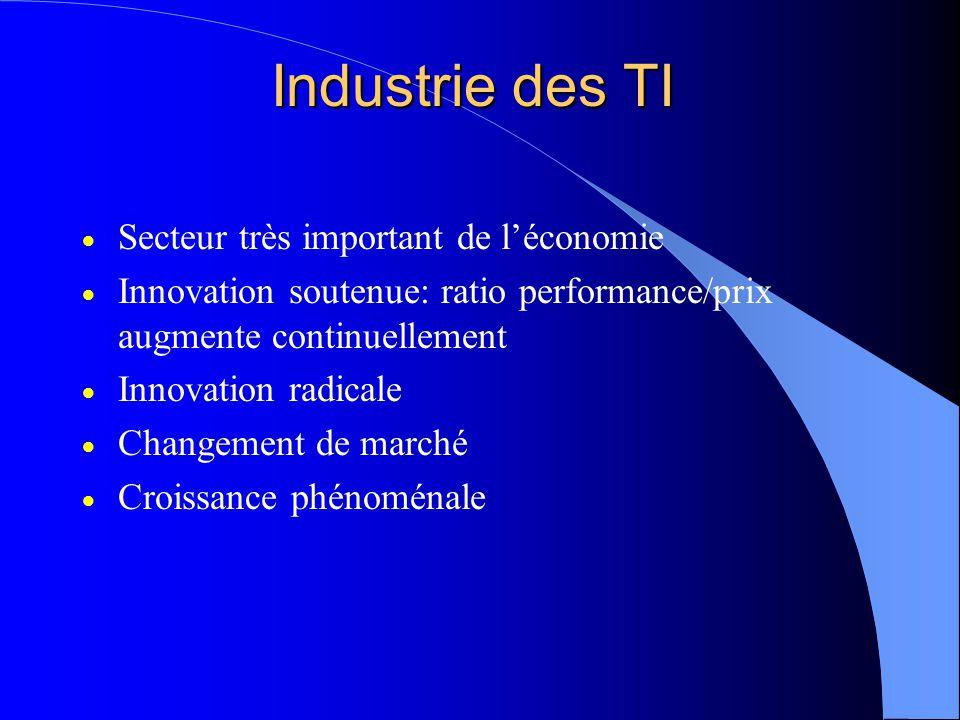 Industrie des TI Secteur très important de léconomie Innovation soutenue: ratio performance/prix augmente continuellement Innovation radicale Changement de marché Croissance phénoménale