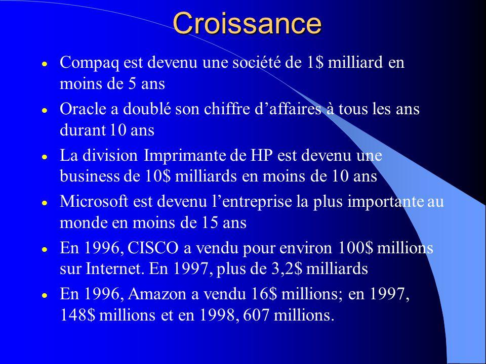 Croissance Compaq est devenu une société de 1$ milliard en moins de 5 ans Oracle a doublé son chiffre daffaires à tous les ans durant 10 ans La division Imprimante de HP est devenu une business de 10$ milliards en moins de 10 ans Microsoft est devenu lentreprise la plus importante au monde en moins de 15 ans En 1996, CISCO a vendu pour environ 100$ millions sur Internet.