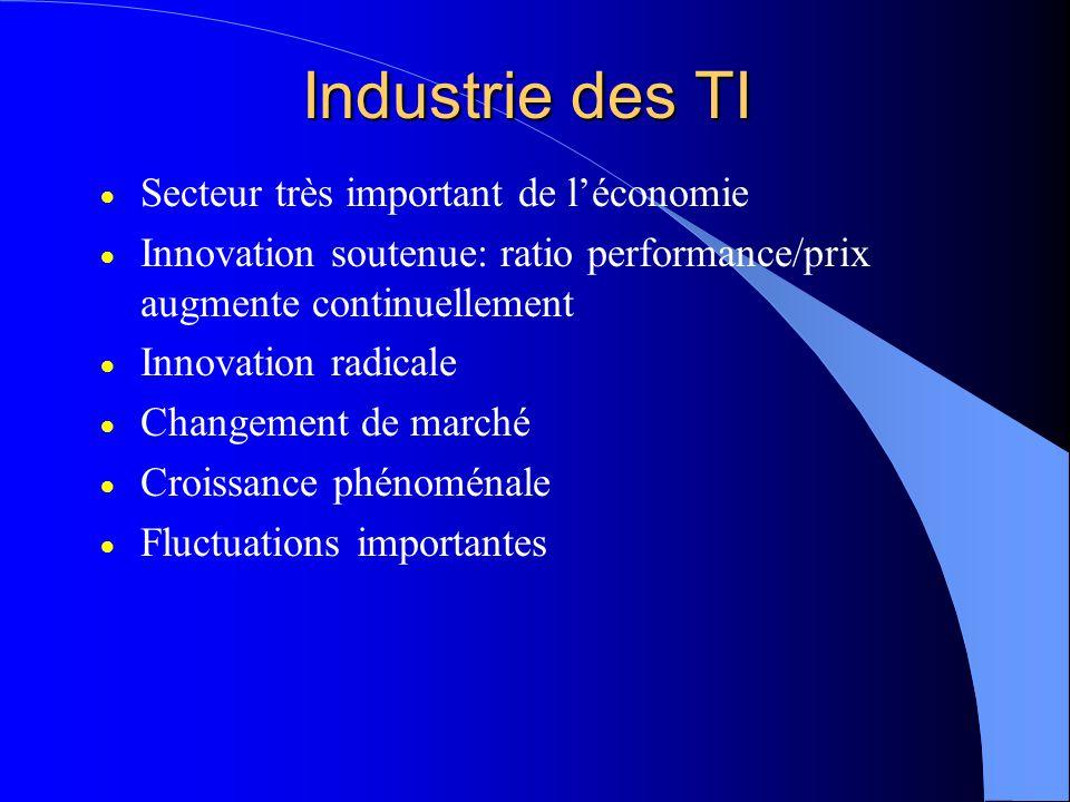 Industrie des TI Secteur très important de léconomie Innovation soutenue: ratio performance/prix augmente continuellement Innovation radicale Changement de marché Croissance phénoménale Fluctuations importantes