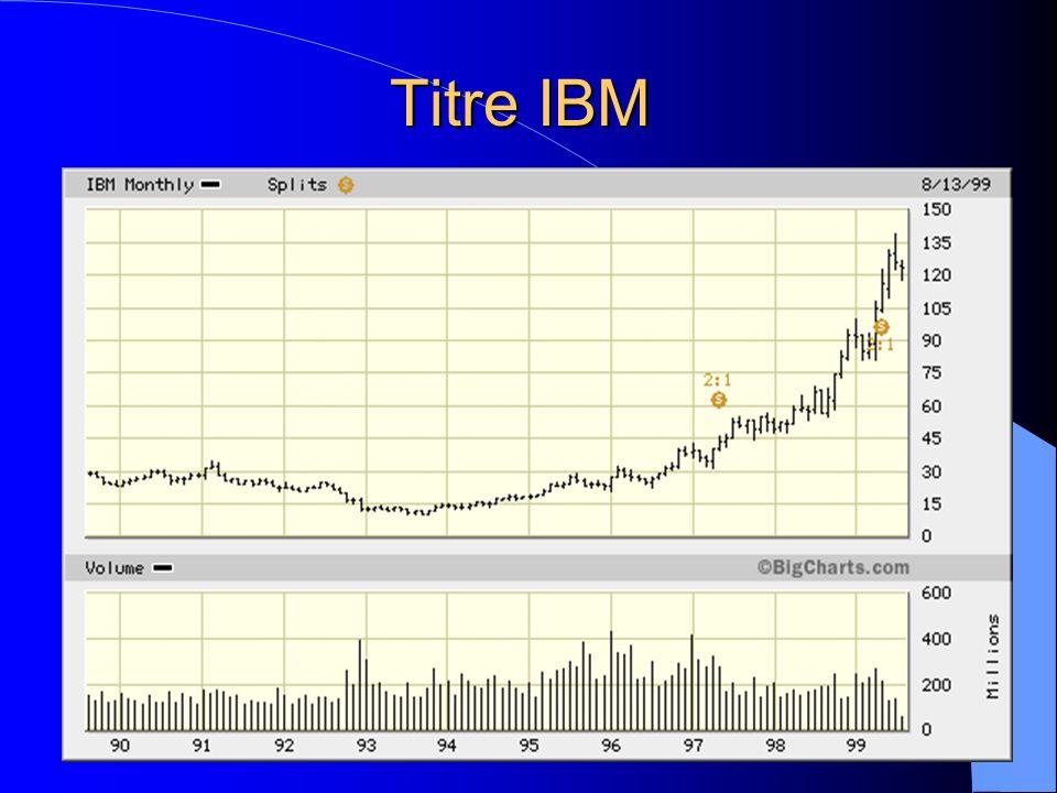 Titre IBM