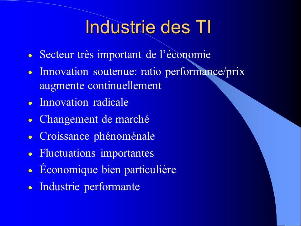 Industrie des TI Secteur très important de léconomie Innovation soutenue: ratio performance/prix augmente continuellement Innovation radicale Changement de marché Croissance phénoménale Fluctuations importantes Économique bien particulière Industrie performante