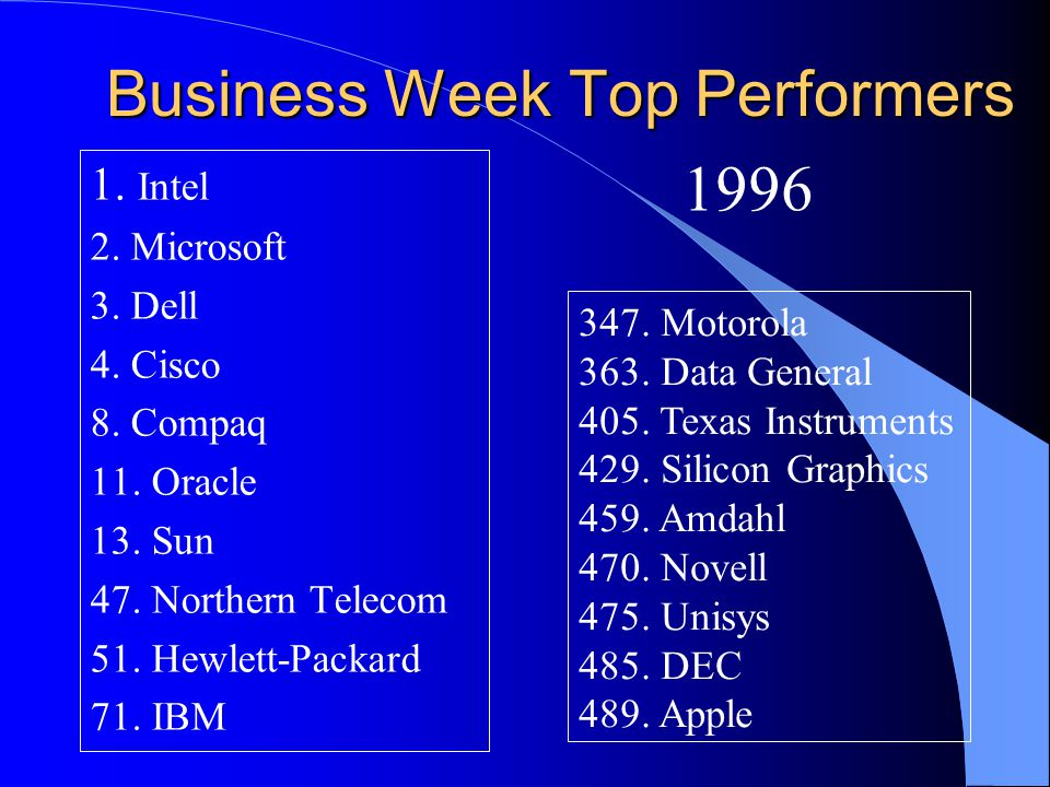Business Week Top Performers 1.Intel 2. Microsoft 3.