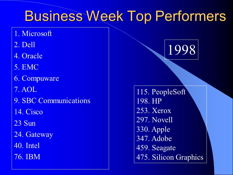 Business Week Top Performers 1.Microsoft 2. Dell 4.