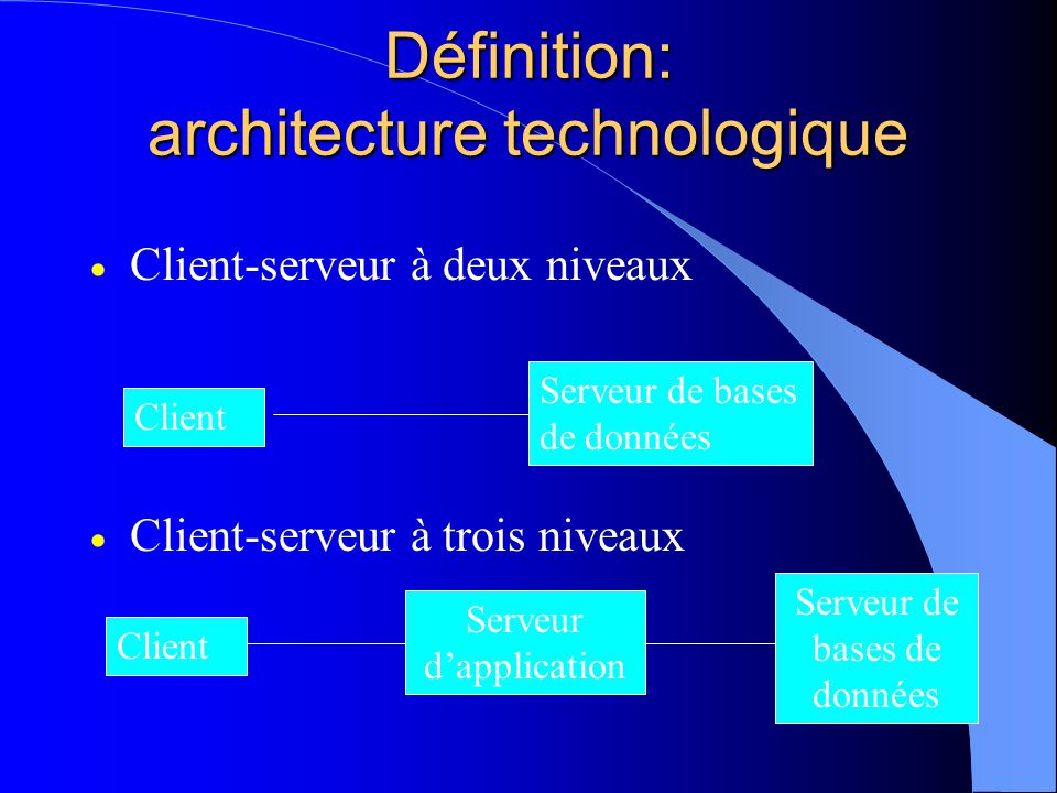 Définition: architecture technologique Client-serveur à deux niveaux Client-serveur à trois niveaux Client Serveur de bases de données Client Serveur de bases de données Serveur dapplication