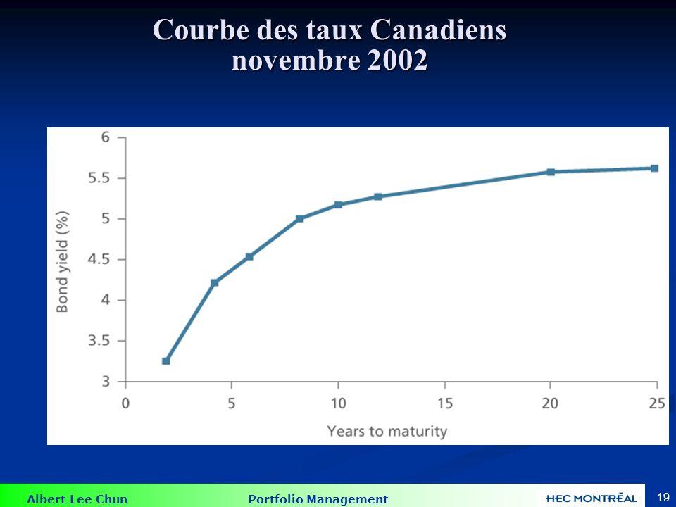 Albert Lee Chun Portfolio Management 19 Courbe des taux Canadiens novembre 2002