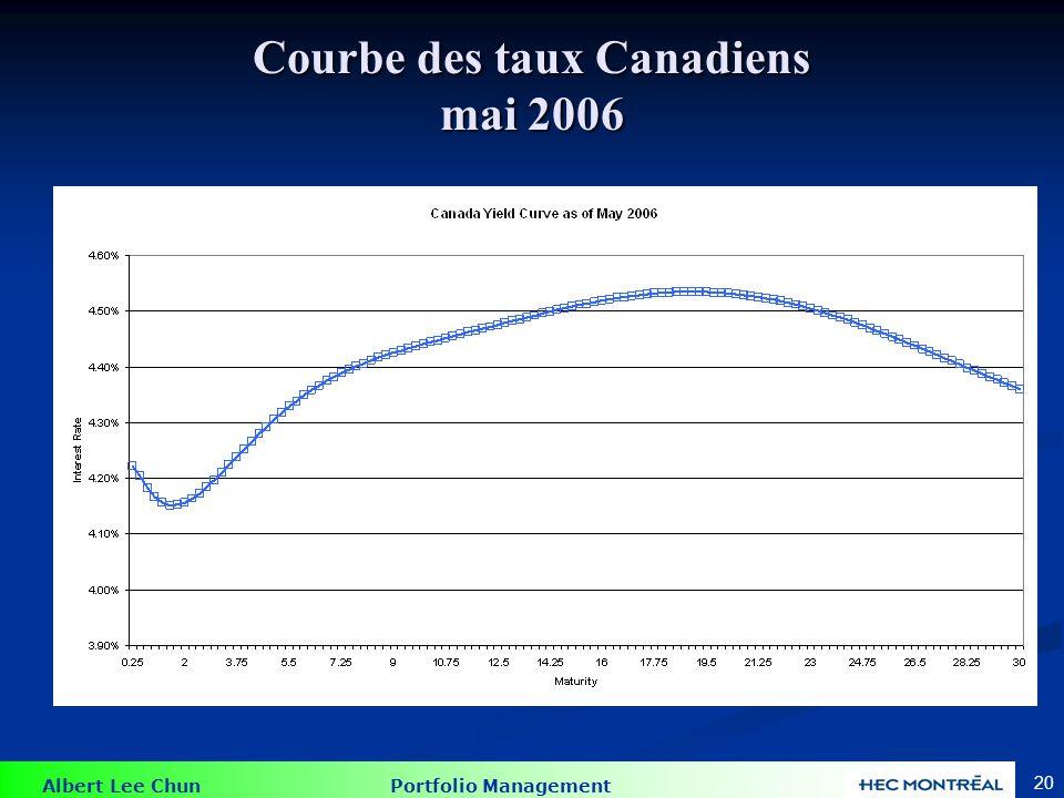 Albert Lee Chun Portfolio Management 20 Courbe des taux Canadiens mai 2006