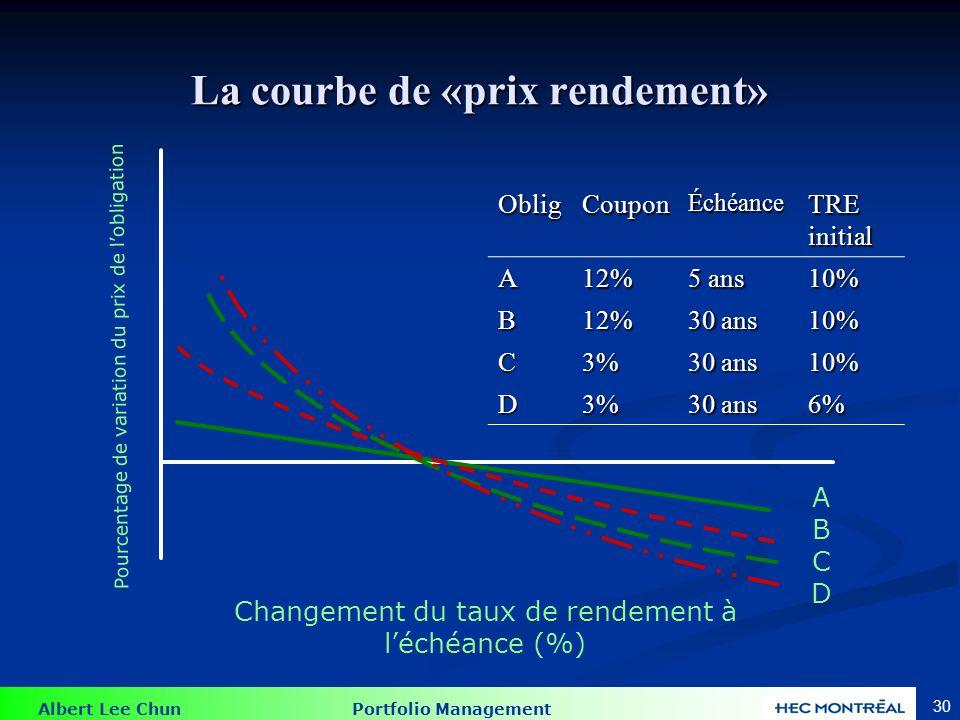 Albert Lee Chun Portfolio Management 30 La courbe de «prix rendement» ABCDABCD Changement du taux de rendement à léchéance (%) Pourcentage de variatio