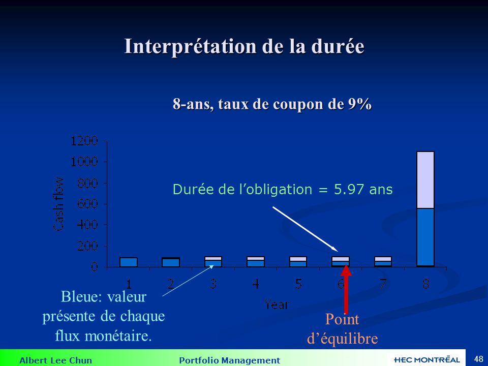Albert Lee Chun Portfolio Management 48 Interprétation de la durée Durée de lobligation = 5.97 ans Bleue: valeur présente de chaque flux monétaire. Po