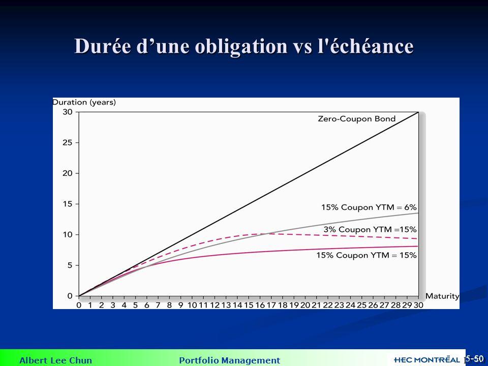 Albert Lee Chun Portfolio Management 50 Durée dune obligation vs l'échéance 15-50