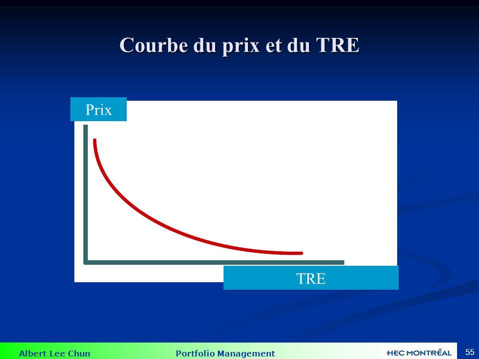 Albert Lee Chun Portfolio Management 55 Courbe du prix et du TRE Prix TRE