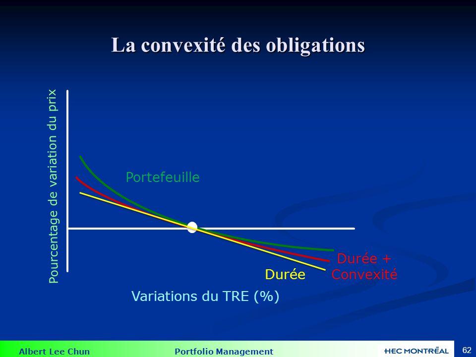 Albert Lee Chun Portfolio Management 62 La convexité des obligations 0 Variations du TRE (%) Pourcentage de variation du prix Portefeuille Durée + Con
