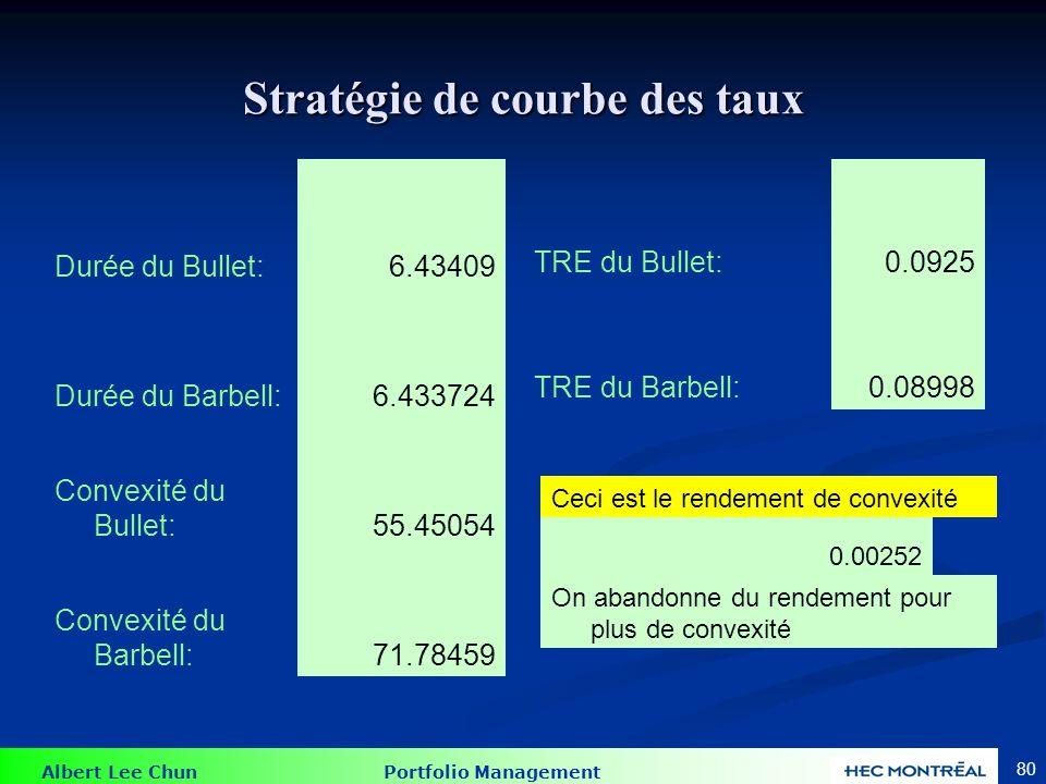 Albert Lee Chun Portfolio Management 80 Stratégie de courbe des taux Durée du Bullet:6.43409 Durée du Barbell:6.433724 Convexité du Bullet:55.45054 Co