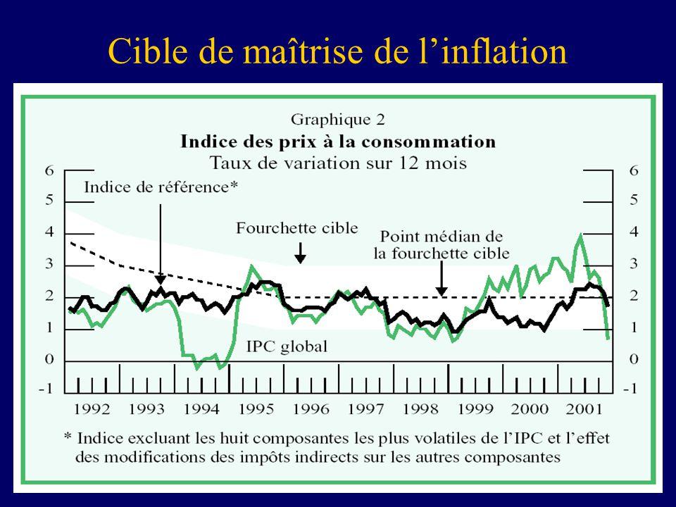 10 Cible de maîtrise de linflation