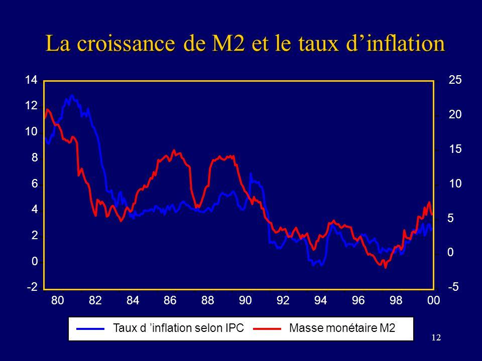 12 La croissance de M2 et le taux dinflation -2 0 2 4 6 8 10 12 14 -5 0 5 10 15 20 25 8082848688909294969800 Taux d inflation selon IPCMasse monétaire