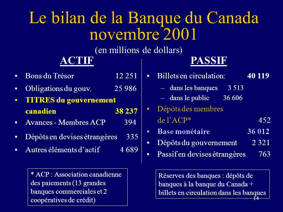 14 Le bilan de la Banque du Canada novembre 2001 ACTIF Bons du Trésor 12 251 Obligations du gouv. 25 986 TITRES du gouvernement canadien 38 237 Avance