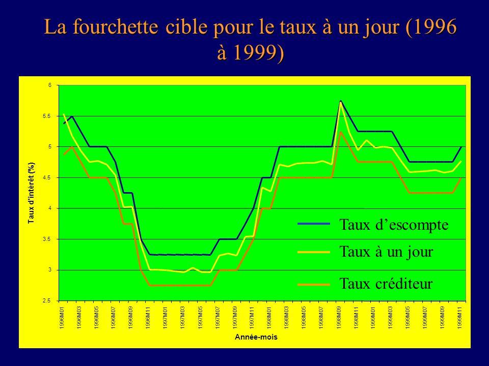 20 La fourchette cible pour le taux à un jour (1996 à 1999) 2.5 3 3.5 4 4.5 5 5.5 6 1996M011996M031996M051996M071996M091996M111997M011997M031997M051997M071997M091997M111998M011998M031998M051998M071998M091998M111999M011999M031999M051999M071999M091999M11 Année-mois Taux d intérêt (%) Taux descompte Taux à un jour Taux créditeur