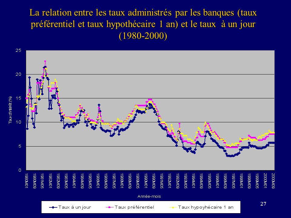 27 La relation entre les taux administrés par les banques (taux préférentiel et taux hypothécaire 1 an) et le taux à un jour (1980-2000)