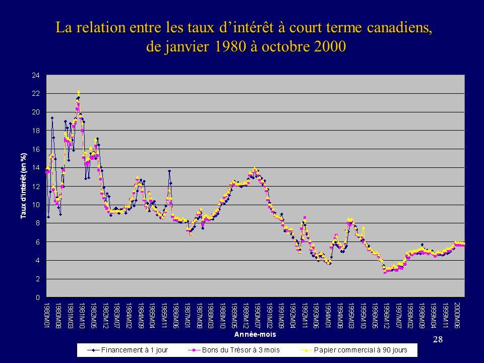 28 La relation entre les taux dintérêt à court terme canadiens, de janvier 1980 à octobre 2000 de janvier 1980 à octobre 2000