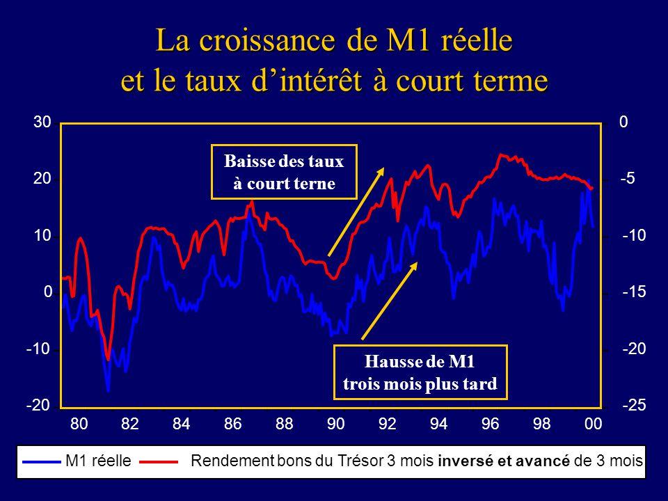 29 La croissance de M1 réelle et le taux dintérêt à court terme -20 -10 0 10 20 30 -25 -20 -15 -10 -5 0 8082848688909294969800 M1 réelleRendement bons du Trésor 3 mois inversé et avancé de 3 mois Baisse des taux à court terne Hausse de M1 trois mois plus tard
